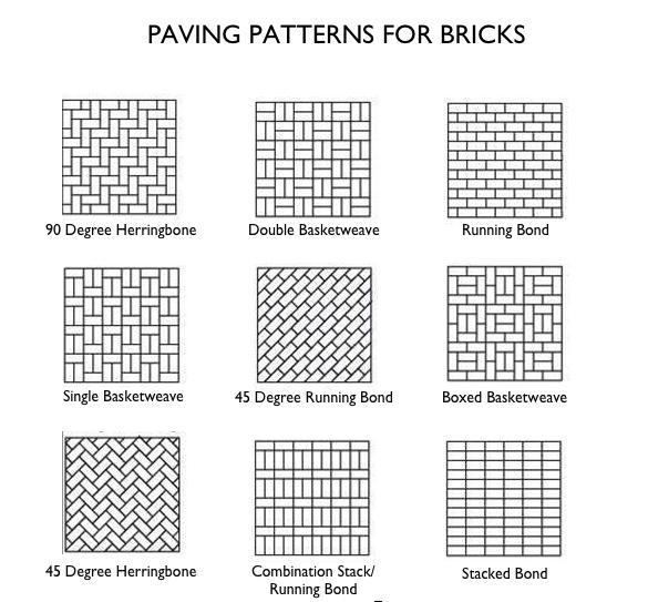 Captivating Paving Patterns For Bricks Gardenista